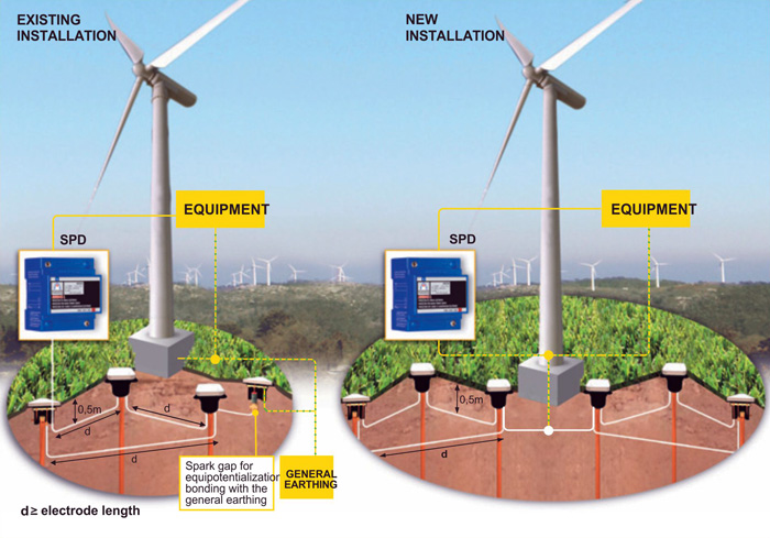 Components of a wind power plants lightning protection systems: